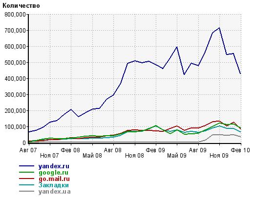 medinfa.ru stats