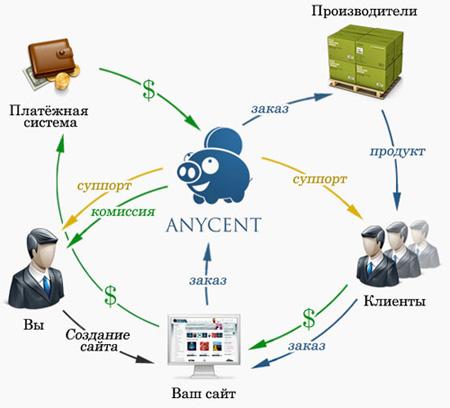 AnyCent affiliate program